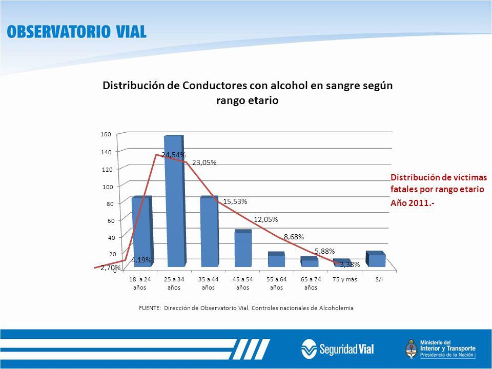 Distribución de víctimas fatales por rango etario Año 2011.-