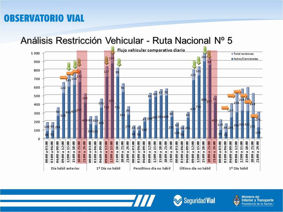 Análisis Restricción Vehicular - Ruta Nacional Nº 5