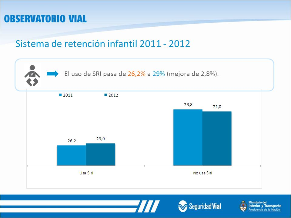 Sistema de retención infantil 2011 - 2012