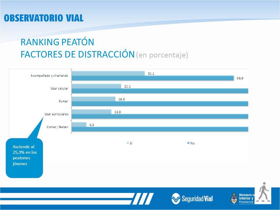 RANKING PEATÓN FACTORES DE DISTRACCIÓN (en porcentaje)