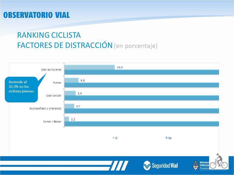 RANKING CICLISTA FACTORES DE DISTRACCIÓN (en porcentaje)