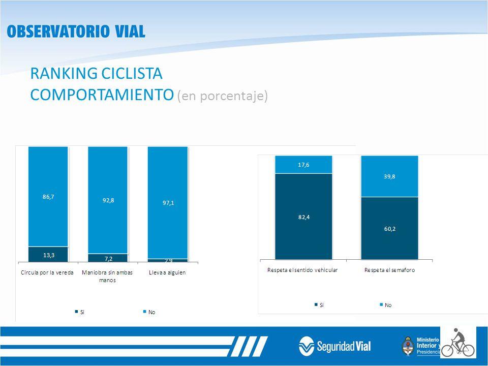 RANKING CICLISTA COMPORTAMIENTO (en porcentaje)