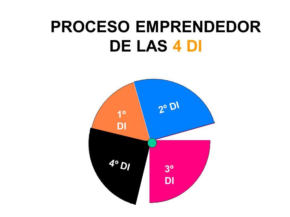 PROCESO EMPRENDEDOR DE LAS 4 DI