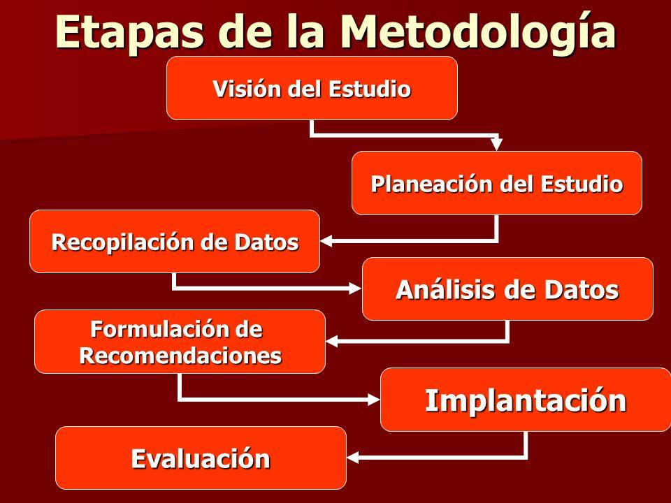 Etapas de la Metodología