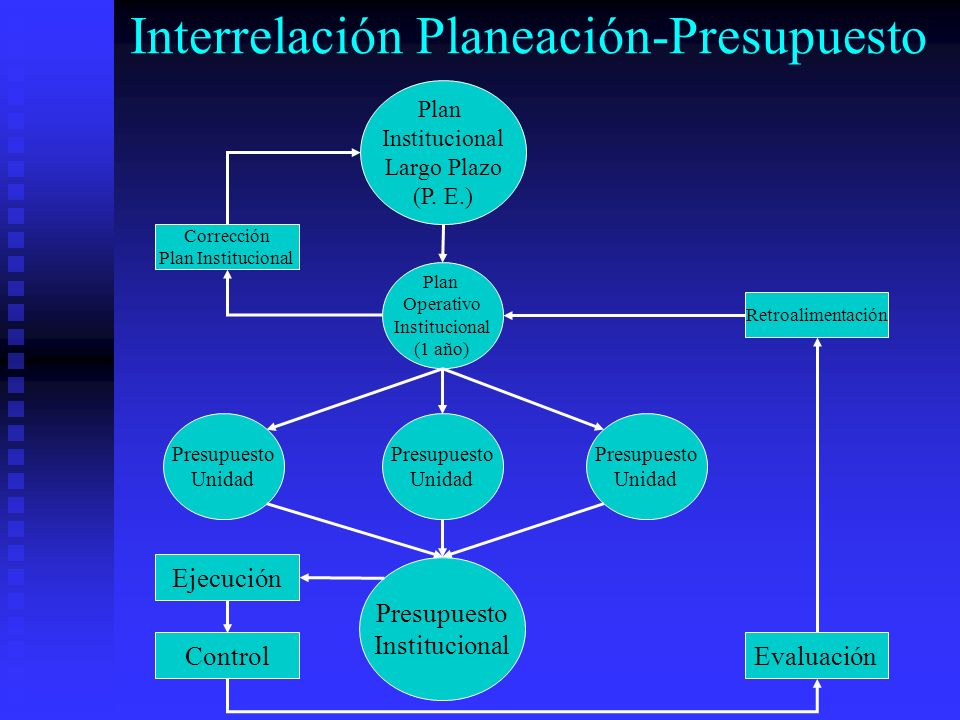 Interrelación Planeación-Presupuesto