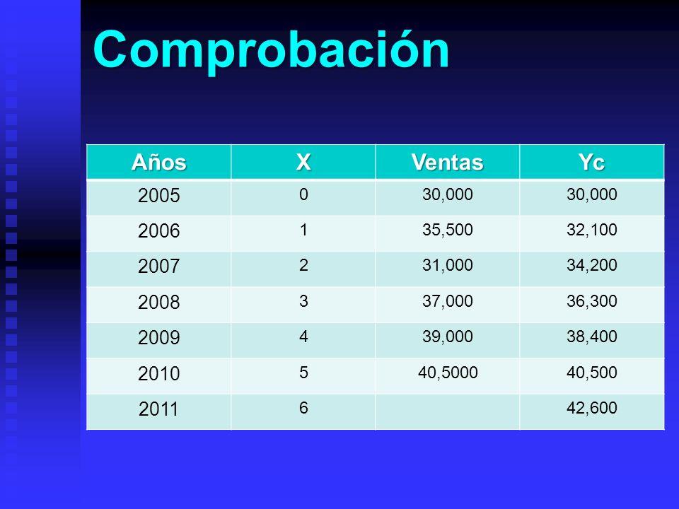 Comprobación Años X Ventas Yc 2005 2006 2007 2008 2009 2010 2011