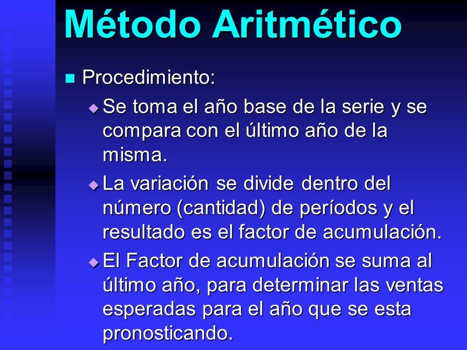 Método Aritmético Procedimiento: