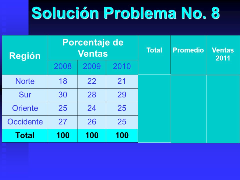 Solución Problema No. 8 Porcentaje de Ventas Región 100 300 2008 2009