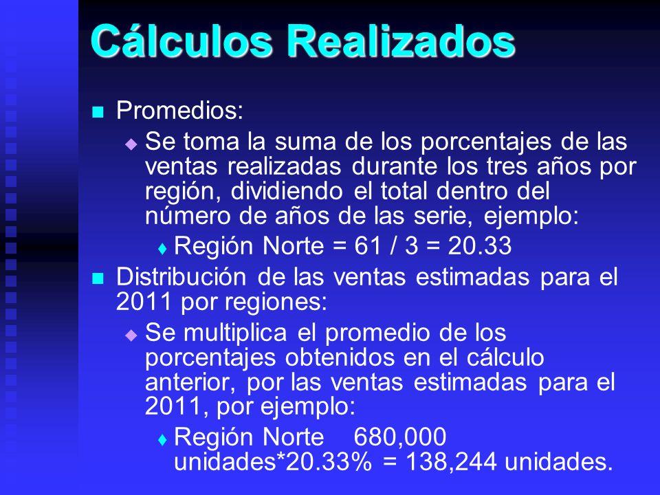 Cálculos Realizados Promedios: