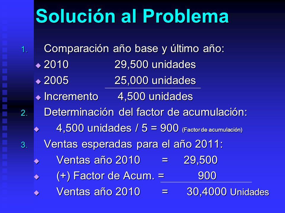 Solución al Problema Comparación año base y último año:
