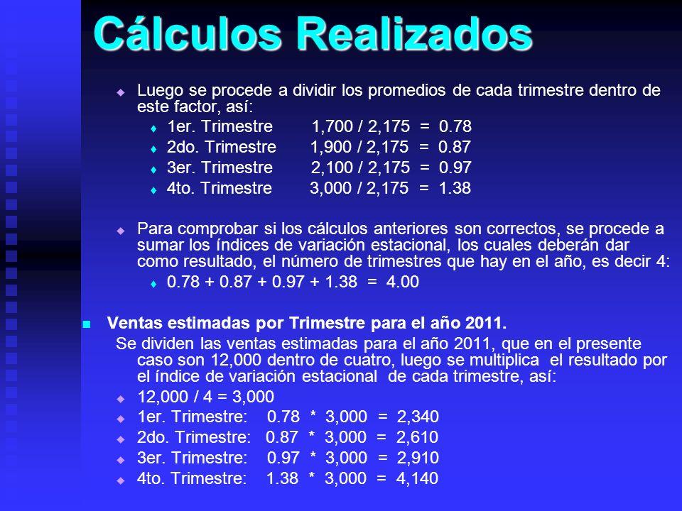 Cálculos RealizadosLuego se procede a dividir los promedios de cada trimestre dentro de este factor, así: