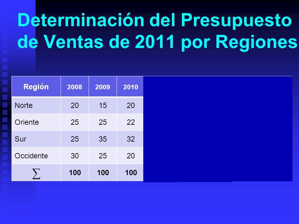 Determinación del Presupuesto de Ventas de 2011 por Regiones