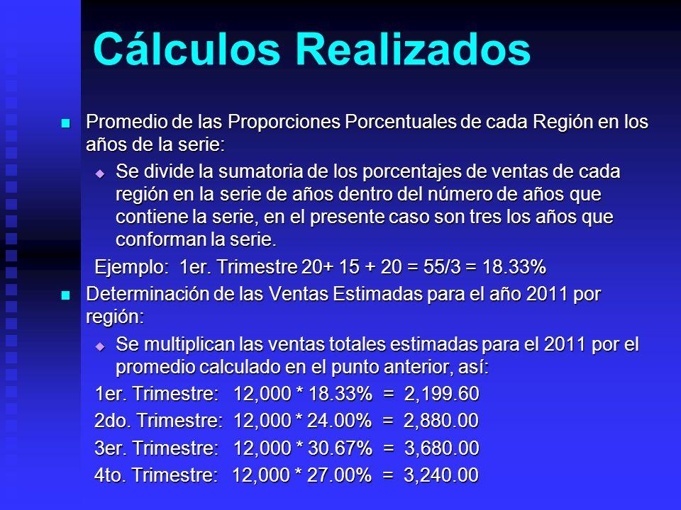Cálculos RealizadosPromedio de las Proporciones Porcentuales de cada Región en los años de la serie: