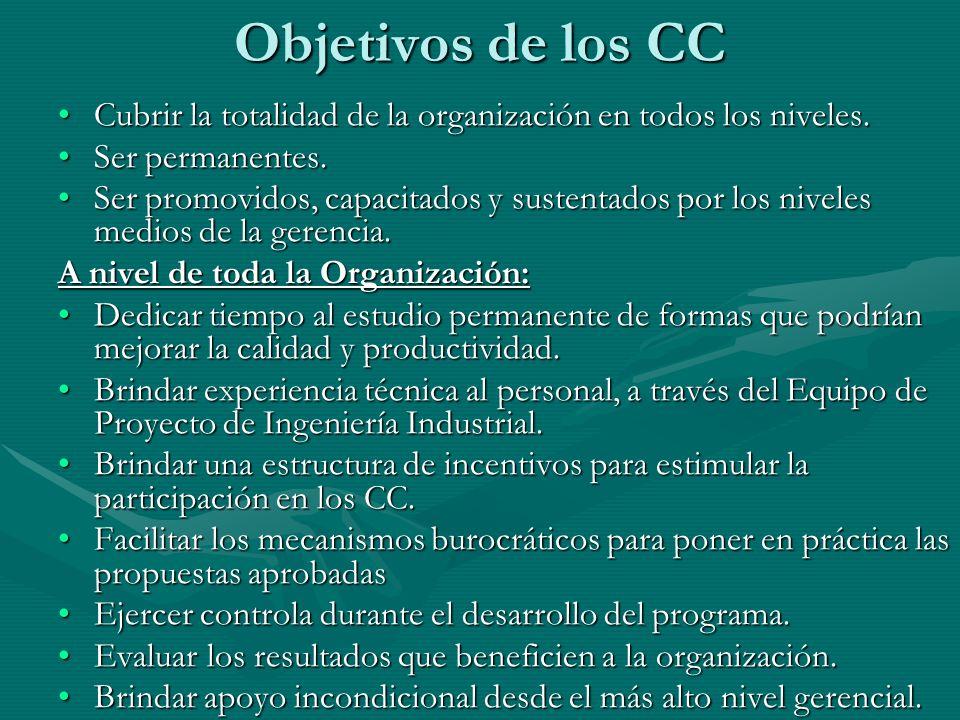 Objetivos de los CC Cubrir la totalidad de la organización en todos los niveles. Ser permanentes.