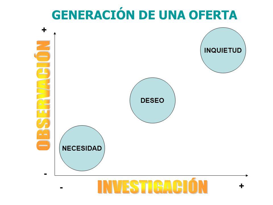 GENERACIÓN DE UNA OFERTA
