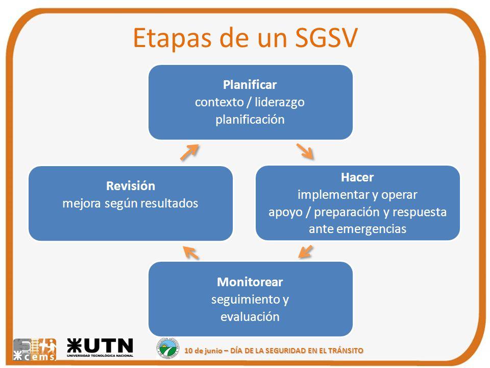 Etapas de un SGSV Planifica r contexto / liderazg o planifica ción