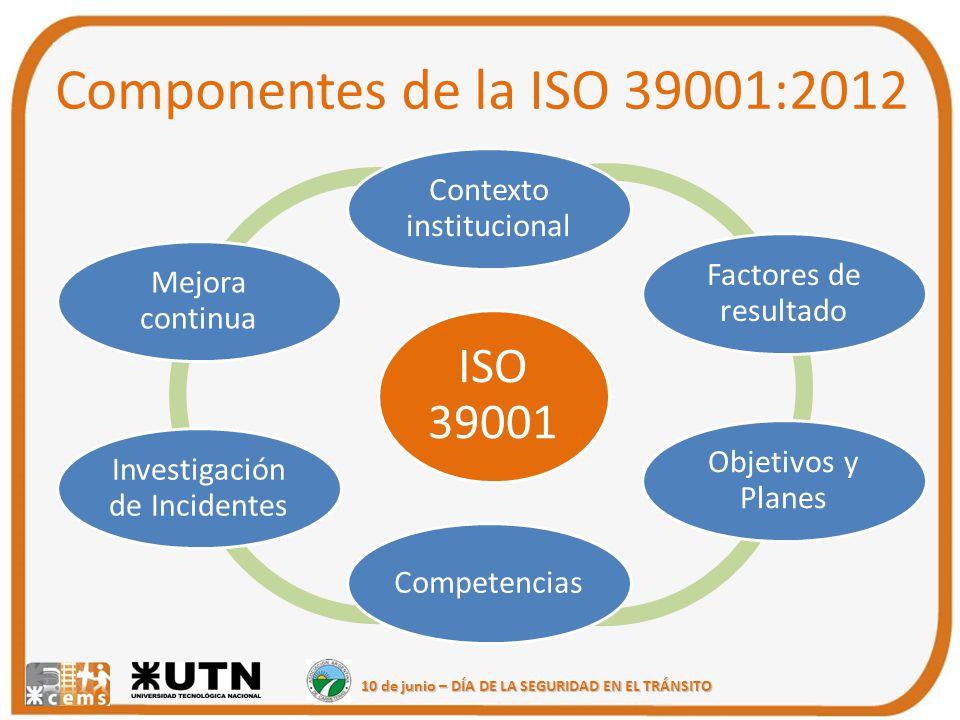 Componentes de la ISO 39001:2012 Contexto institucional ISO 39001
