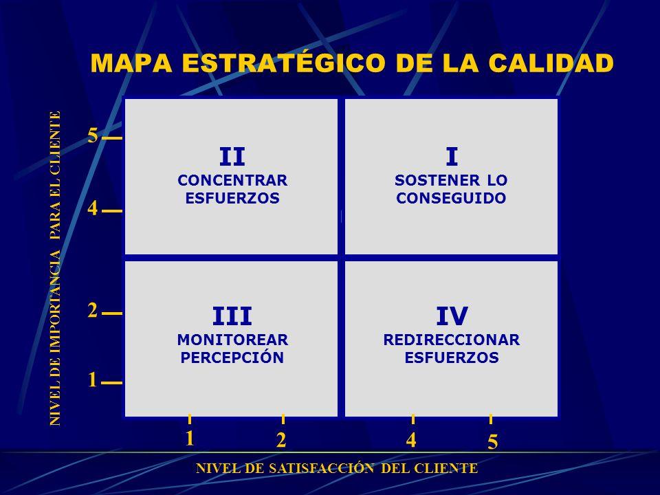 MAPA ESTRATÉGICO DE LA CALIDAD