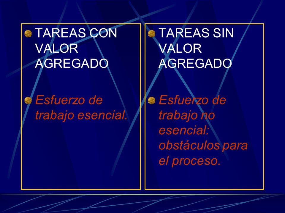 TAREAS CON VALOR AGREGADO