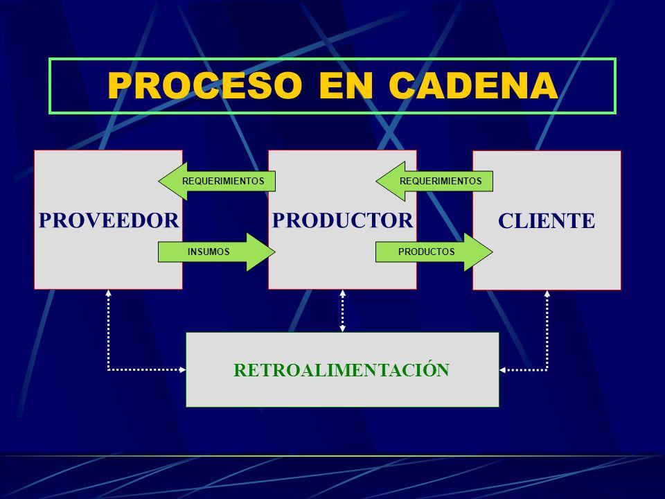 PROCESO EN CADENA PROVEEDOR PRODUCTOR CLIENTE RETROALIMENTACIÓN
