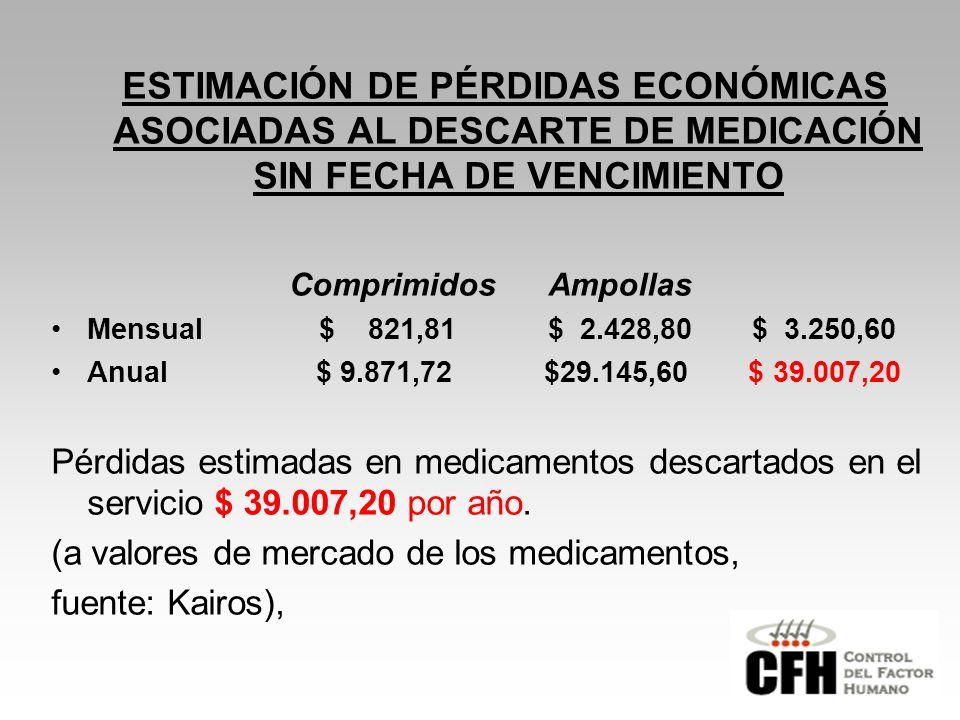 ESTIMACIÓN DE PÉRDIDAS ECONÓMICAS ASOCIADAS AL DESCARTE DE MEDICACIÓN SIN FECHA DE VENCIMIENTO