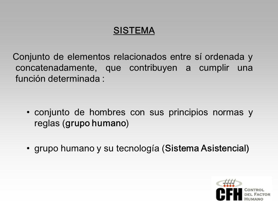 SISTEMA Conjunto de elementos relacionados entre sí ordenada y concatenadamente, que contribuyen a cumplir una función determinada :