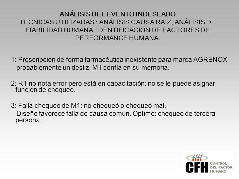 ANÁLISIS DEL EVENTO INDESEADO TECNICAS UTILIZADAS : ANÁLISIS CAUSA RAIZ, ANÁLISIS DE FIABILIDAD HUMANA, IDENTIFICACIÓN DE FACTORES DE PERFORMANCE HUMANA.