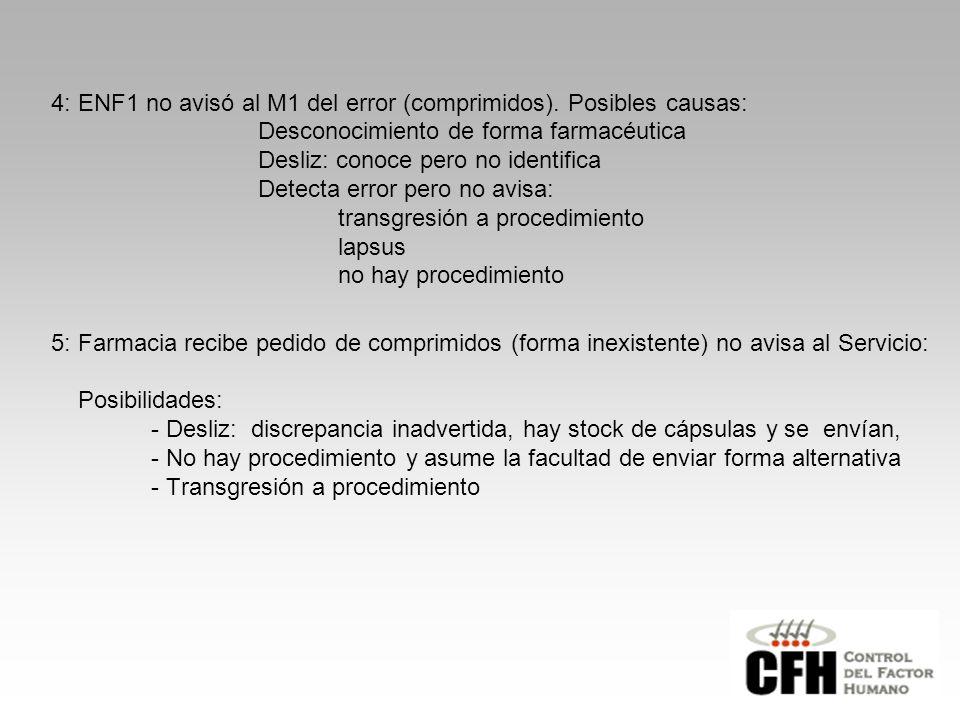 4: ENF1 no avisó al M1 del error (comprimidos). Posibles causas: