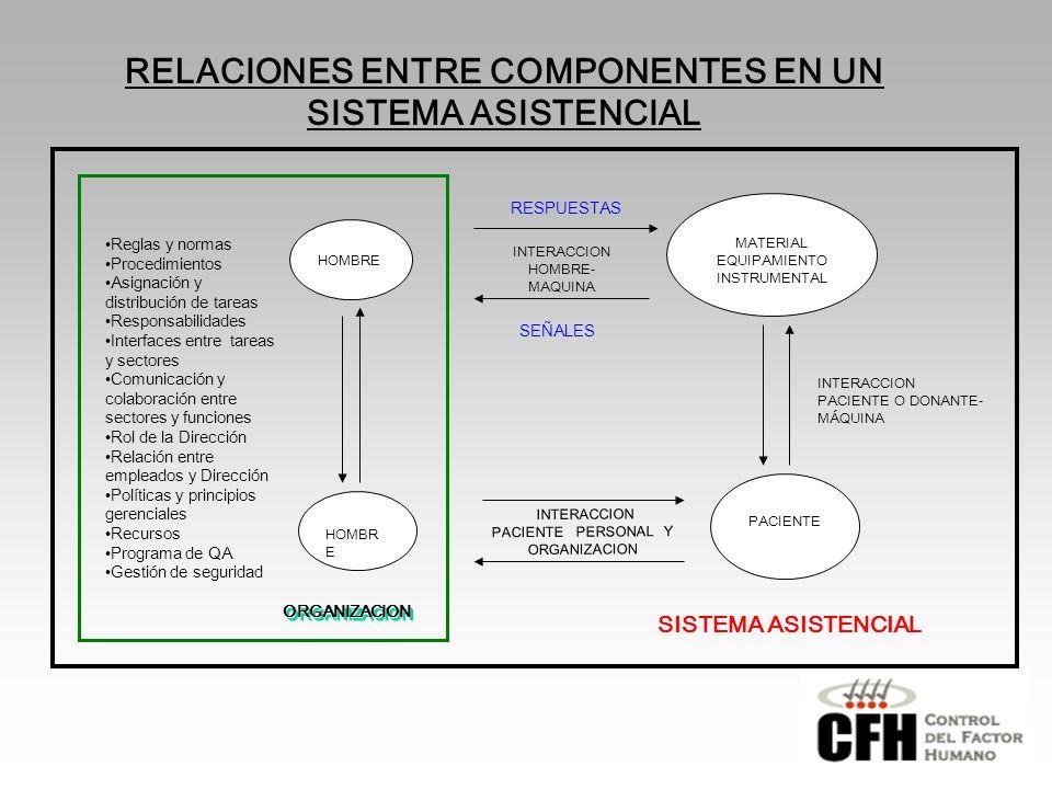 RELACIONES ENTRE COMPONENTES EN UN SISTEMA ASISTENCIAL