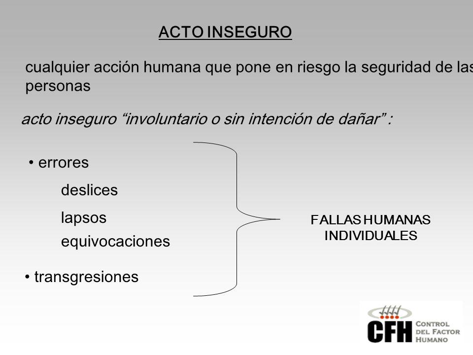 FALLAS HUMANAS INDIVIDUALES