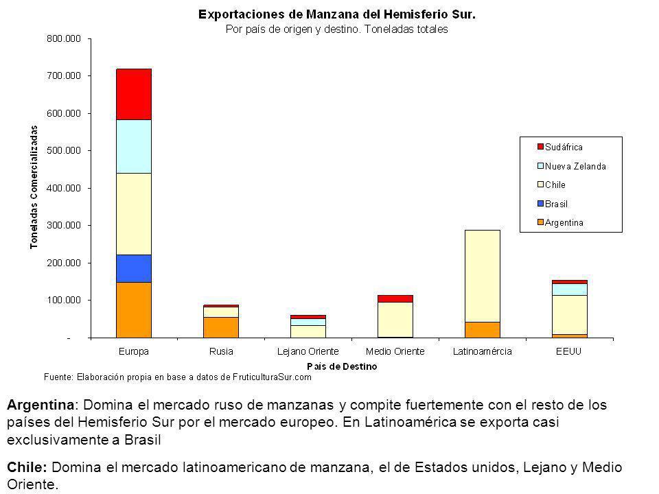 Argentina: Domina el mercado ruso de manzanas y compite fuertemente con el resto de los países del Hemisferio Sur por el mercado europeo. En Latinoamérica se exporta casi exclusivamente a Brasil