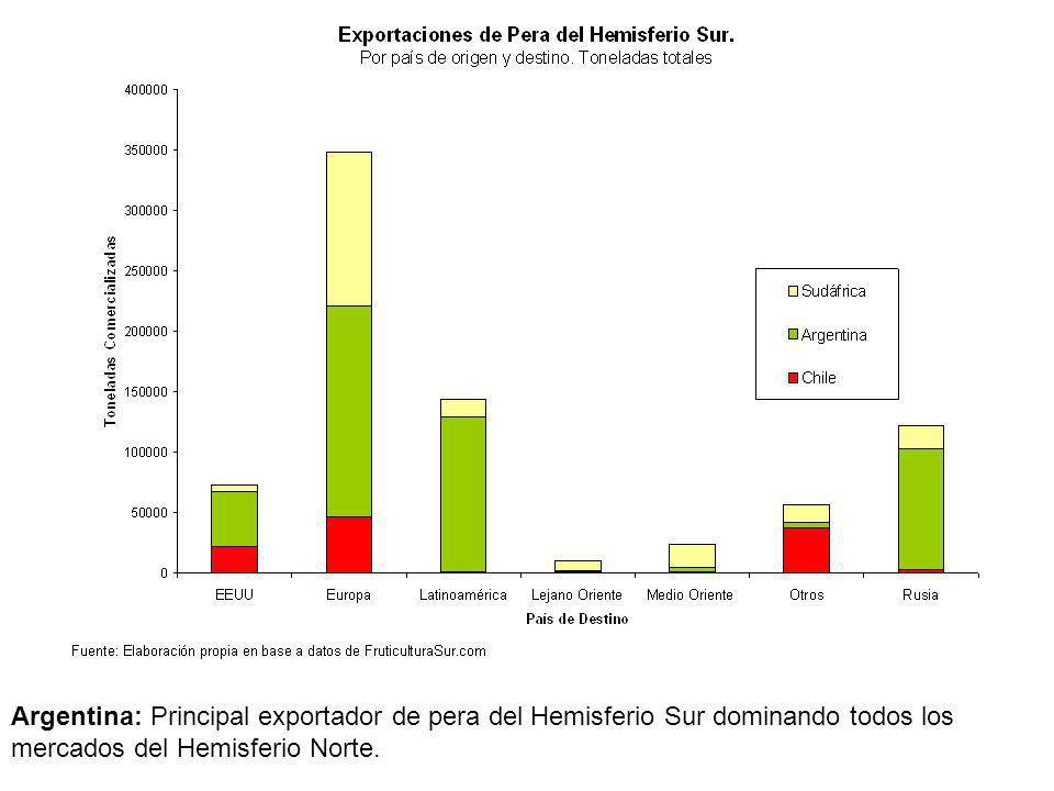Argentina: Principal exportador de pera del Hemisferio Sur dominando todos los mercados del Hemisferio Norte.