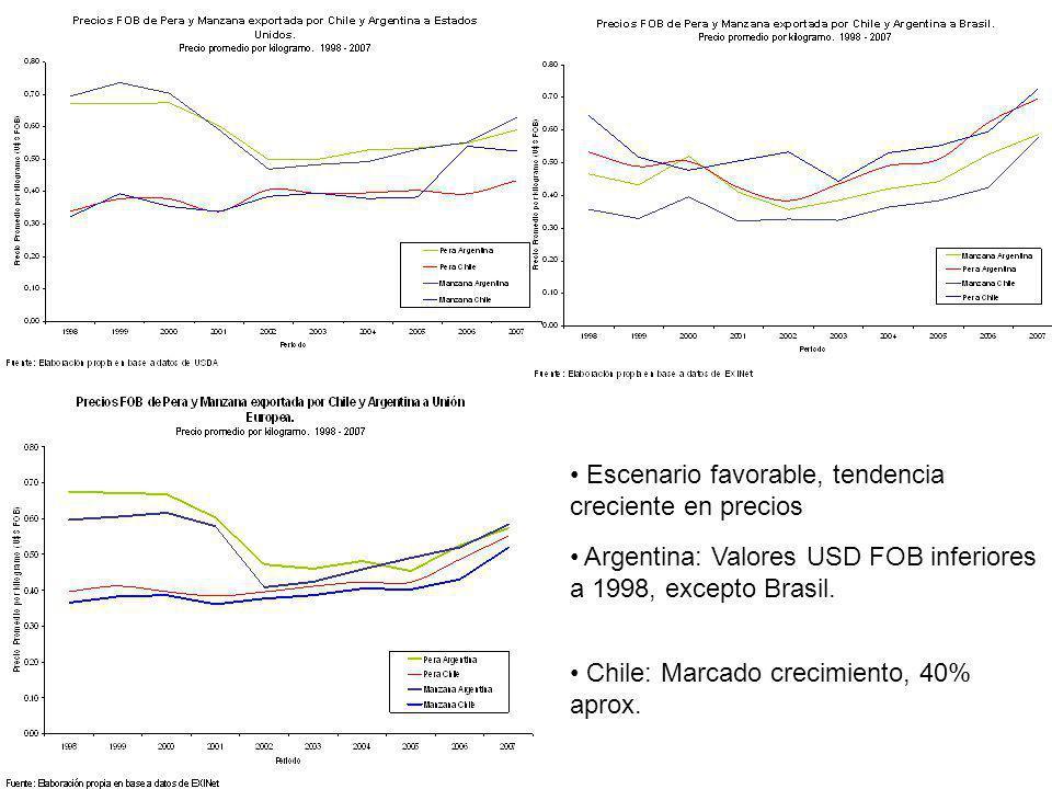 Escenario favorable, tendencia creciente en precios