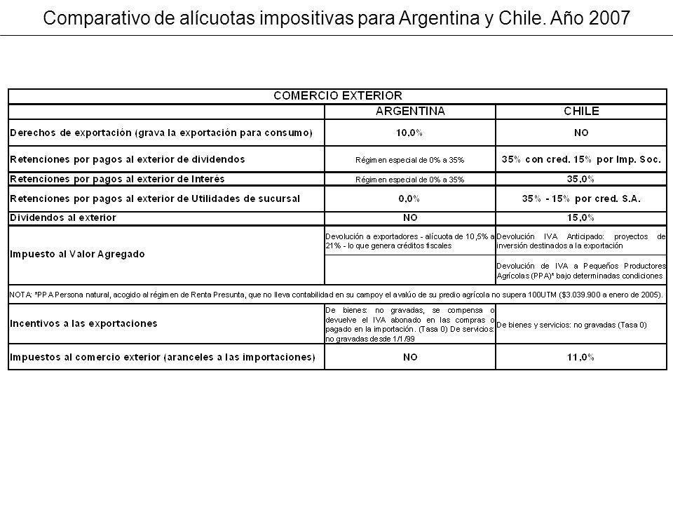 Comparativo de alícuotas impositivas para Argentina y Chile. Año 2007