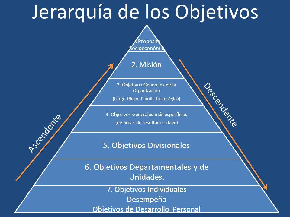 Jerarquía de los Objetivos