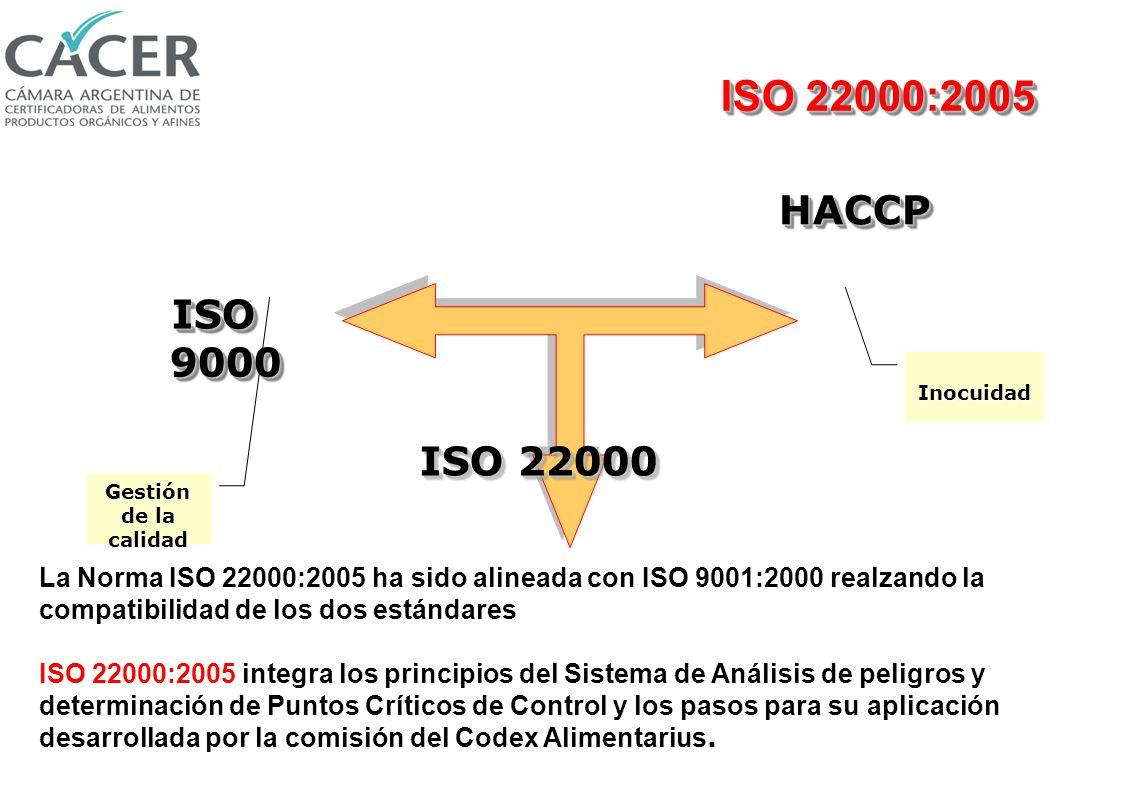 ISO 22000:2005 HACCP. ISO 9000. Inocuidad. ISO 22000. Gestión de la calidad.