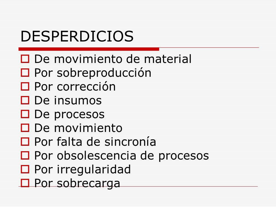 DESPERDICIOS De movimiento de material Por sobreproducción