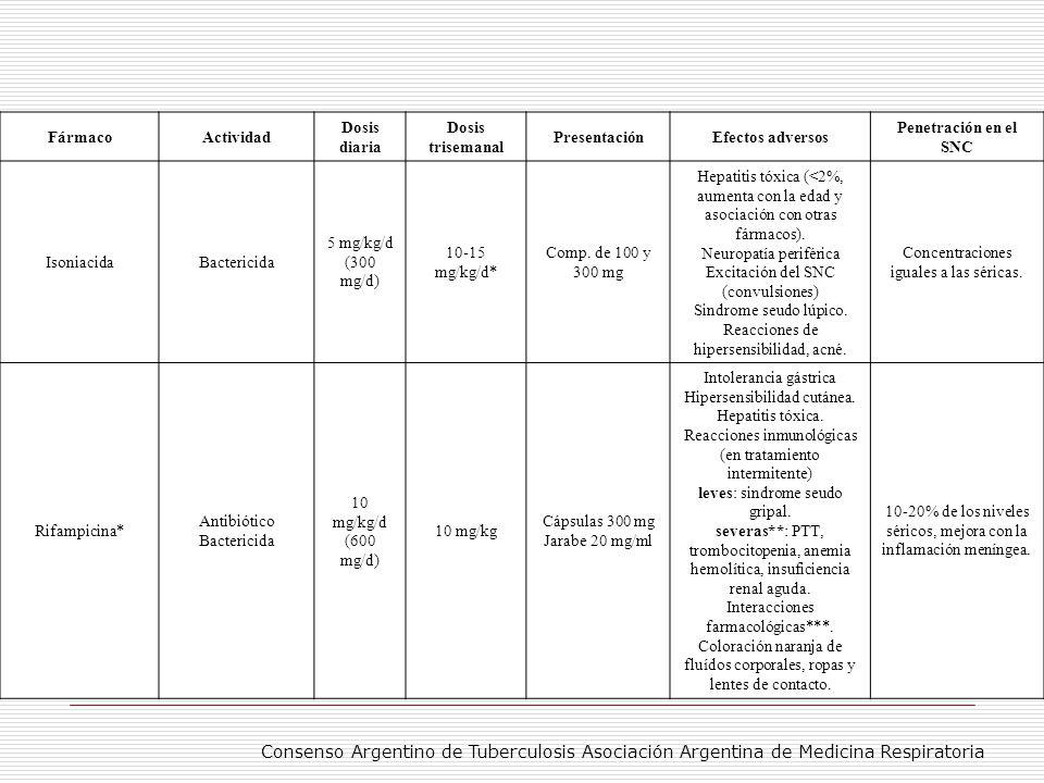 TABLA 1: FARMACOS DE PRIMERA LINEA PARA EL TRATAMIENTO DE LA TB EN ADULTOS