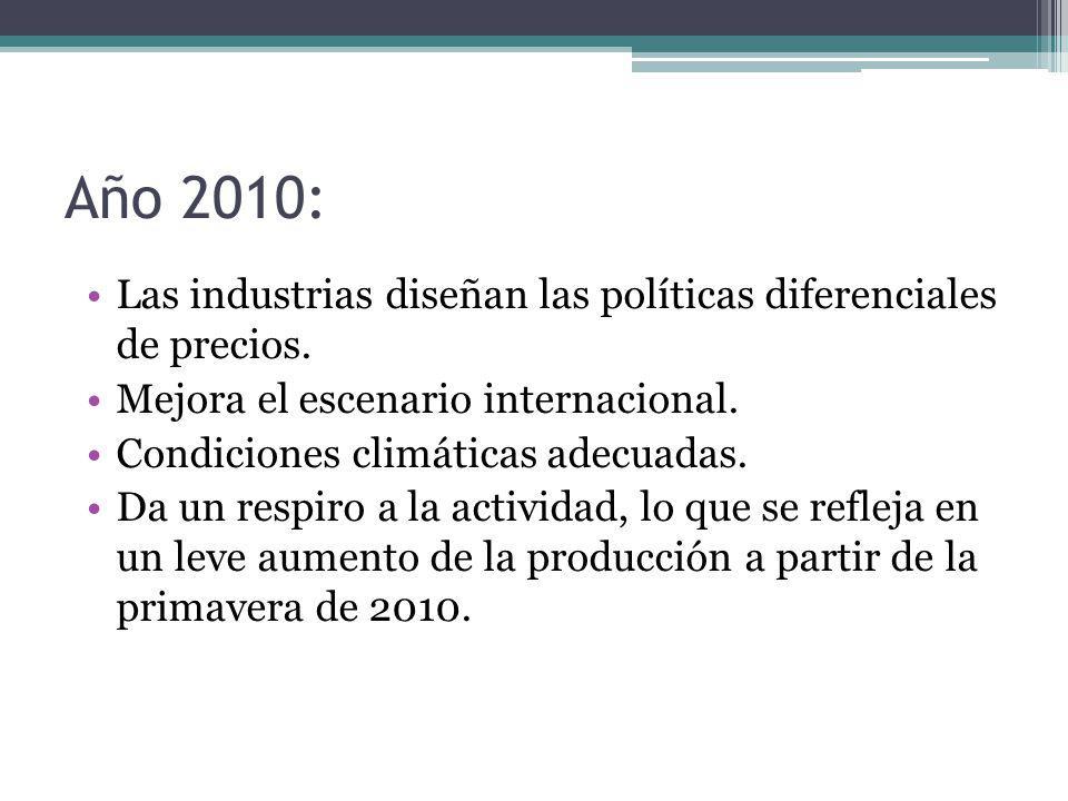 Año 2010: Las industrias diseñan las políticas diferenciales de precios. Mejora el escenario internacional.
