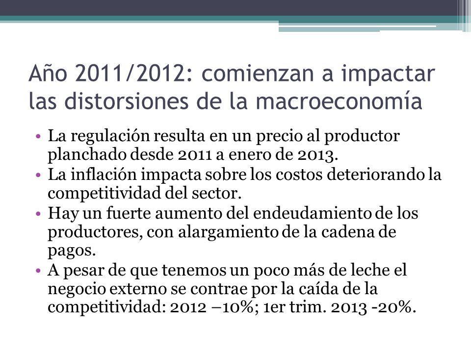 Año 2011/2012: comienzan a impactar las distorsiones de la macroeconomía