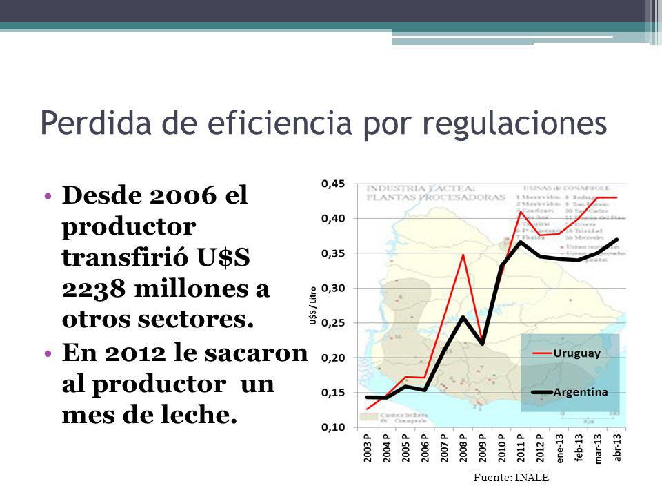 Perdida de eficiencia por regulaciones