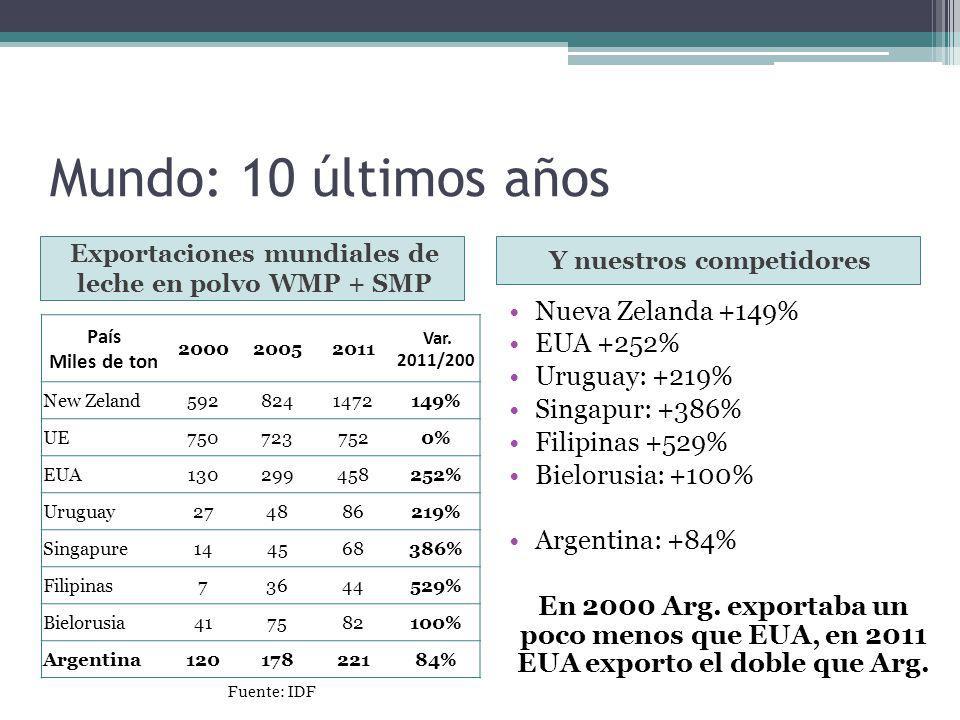 Mundo: 10 últimos años Nueva Zelanda +149% EUA +252% Uruguay: +219%