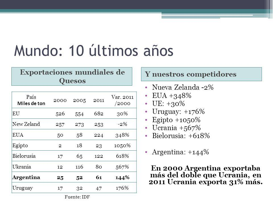 Exportaciones mundiales de Quesos