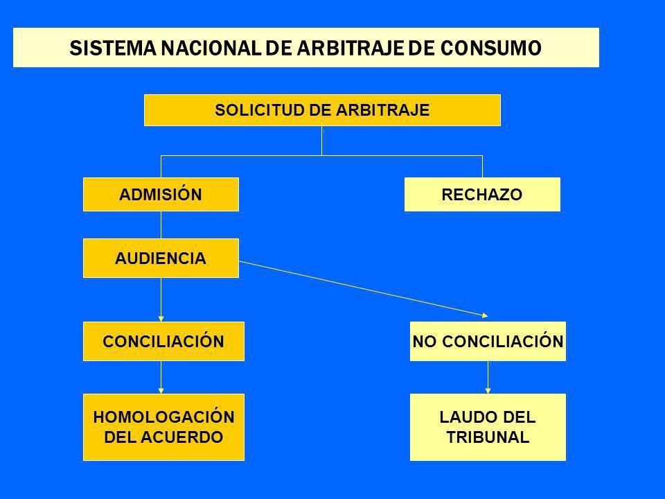 SISTEMA NACIONAL DE ARBITRAJE DE CONSUMO SOLICITUD DE ARBITRAJE