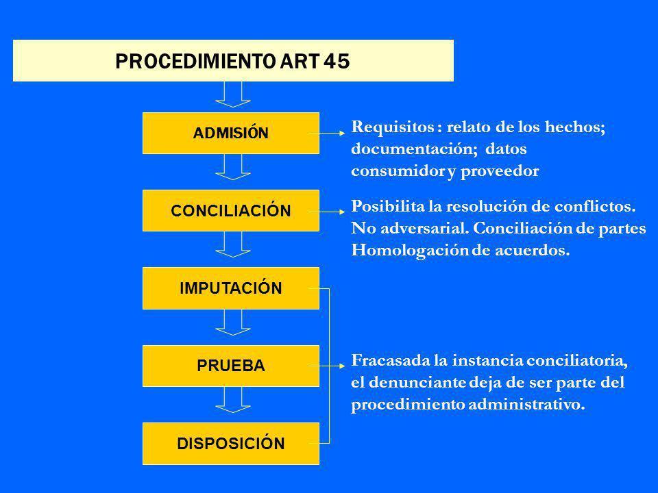 PROCEDIMIENTO ART 45 ADMISIÓN. Requisitos : relato de los hechos; documentación; datos consumidor y proveedor.