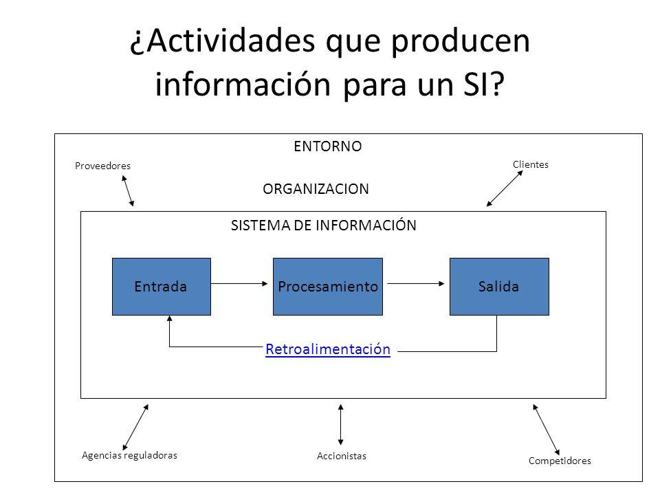 ¿Actividades que producen información para un SI