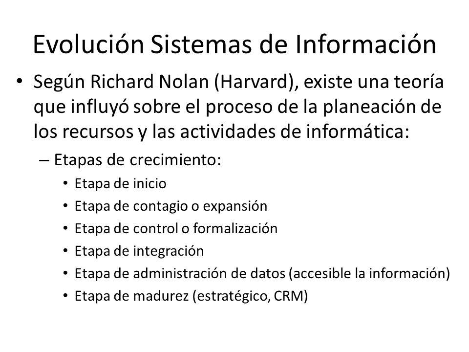 Evolución Sistemas de Información