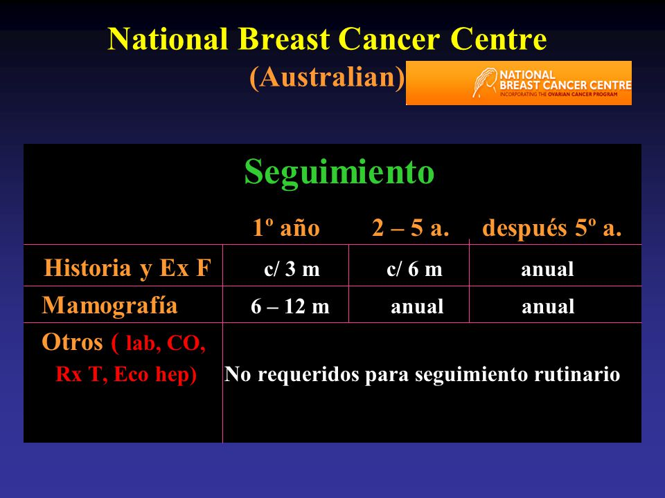National Breast Cancer Centre (Australian)
