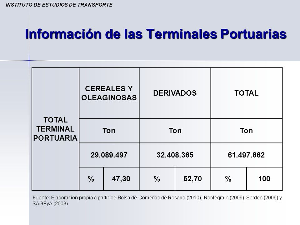 Información de las Terminales Portuarias