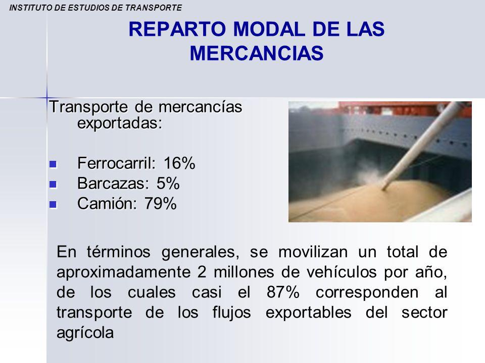 REPARTO MODAL DE LAS MERCANCIAS